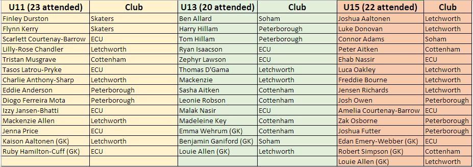 2018 Inter Regional Reduced Squad u11-u13-u15