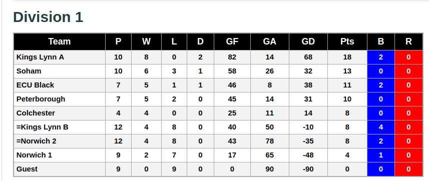Division 1 3rd February 2019 League Standings