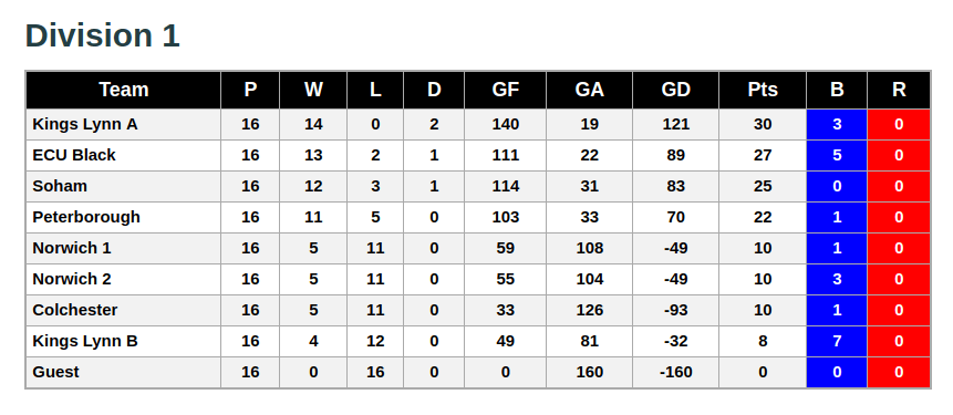 Division 1 2nd June 2019 League Standings
