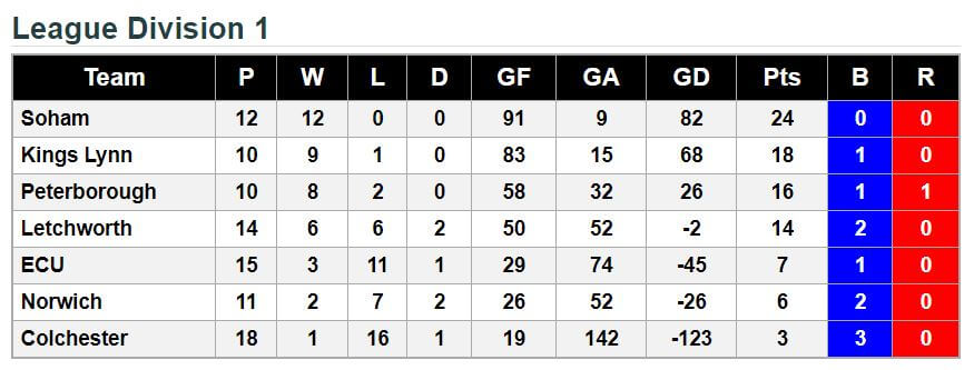 Div 1 20th May 2018 League Standings