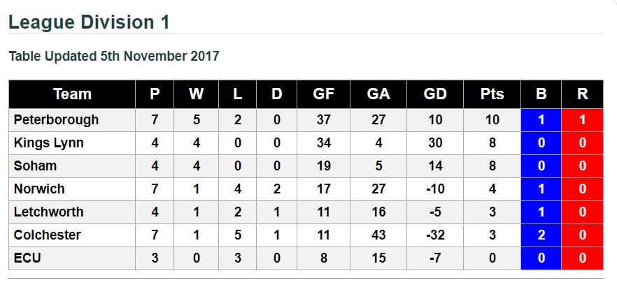 League Division 1 Standings 5th November 2017