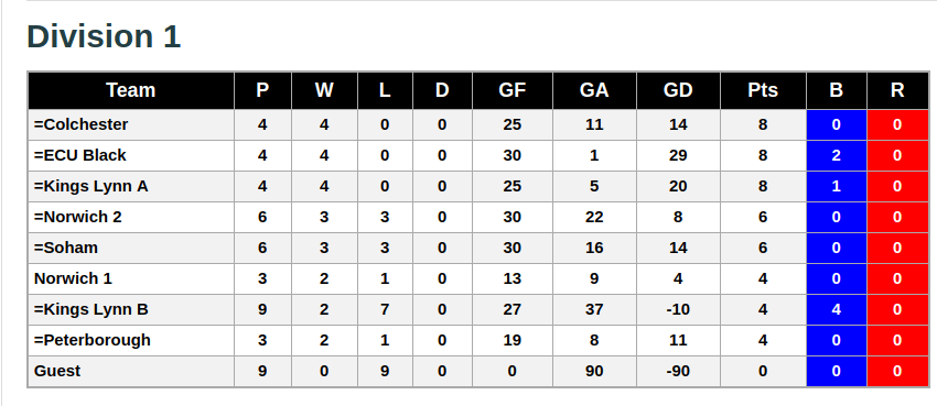 Division 1 2nd December 2018 League Standings