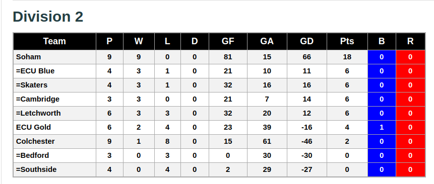 Division 2 16th December 2018 League Standings