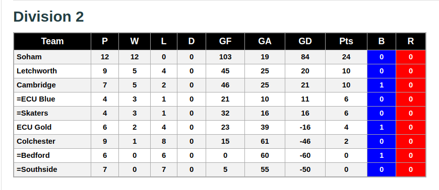 League Division 2 Standings 6th January 2019