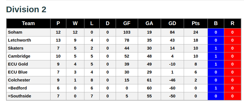 Division 2 3rd February 2019 League Standings