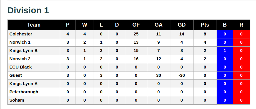 Division 1 7th October 2018 League Standings