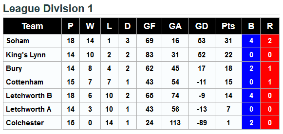 Division 1 - 7th February 2016