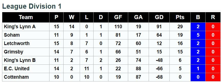 Division 1 League Standings 5th March 2017