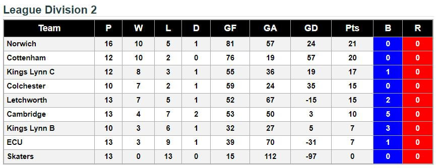 Division 2 - League Standings 3rd June 2018