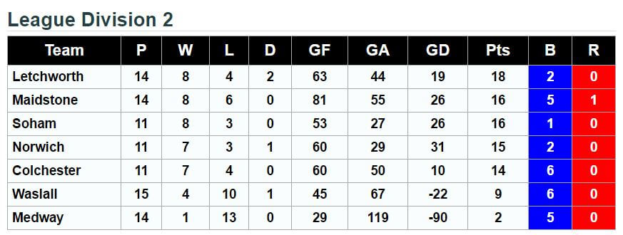 Division 2 League Standings 5th March 2017