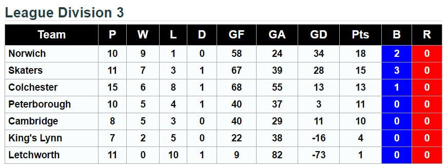 Division 3 League Standings 5th March 2017