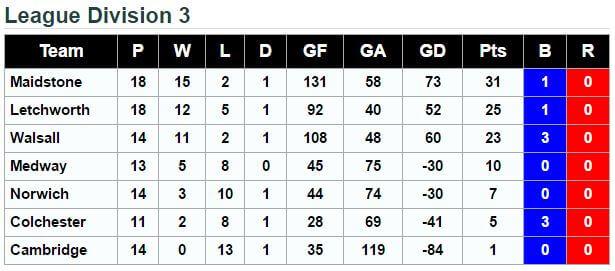 Division 3 Standings 5th June 2016