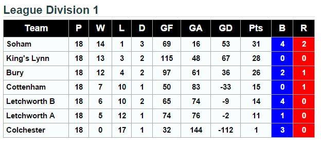 Final Placings EC Division1 2016