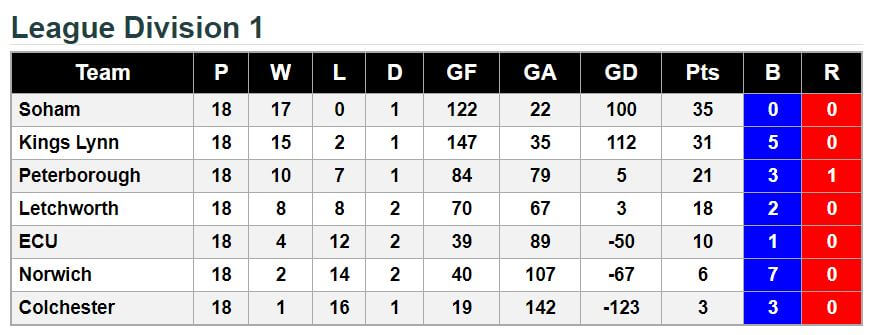 League Division 1 2017.18 Final Standings