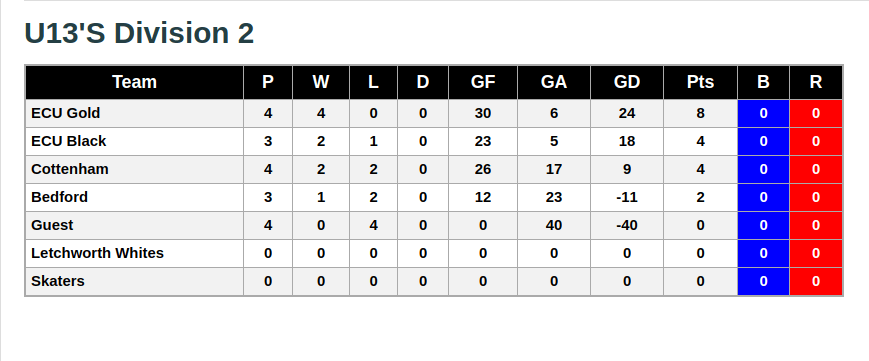 U13 Division 2 League Standings 8th September 2018