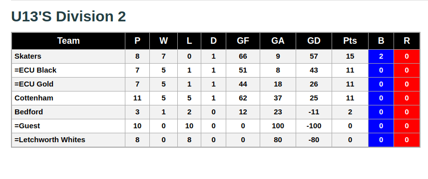 U13s Division 2 24th November 2018 League Standings