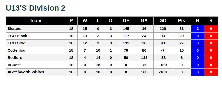 U13 Division 2 9th June 2019 League Standings