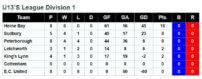u13s-division-1-17th-december-2016