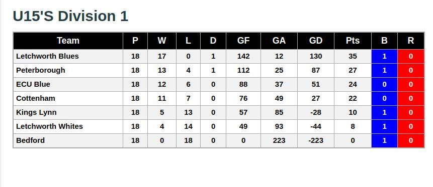 U15 Division 1 8th June 2019 League Standings