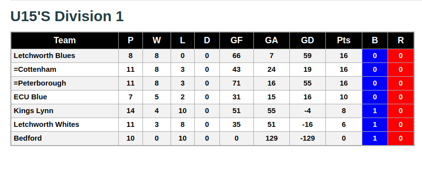 U15's Division 1 9th February 2019 League Standings