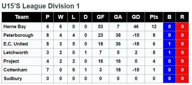 U15 League Division 1 13th November 2016