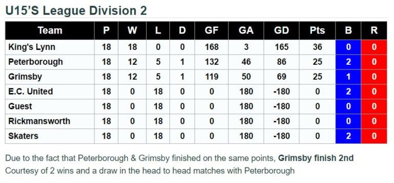 U15's Division 2 Final Standings 2016.17
