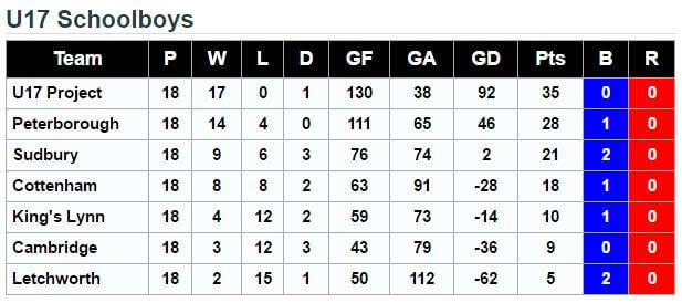 U17's Schoolboys League 2015.16 Final Standings