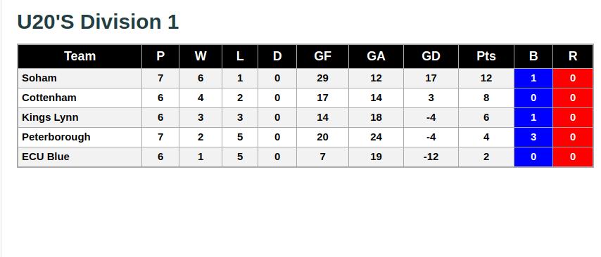 U20s Division 1 24th November 2018 League Standings