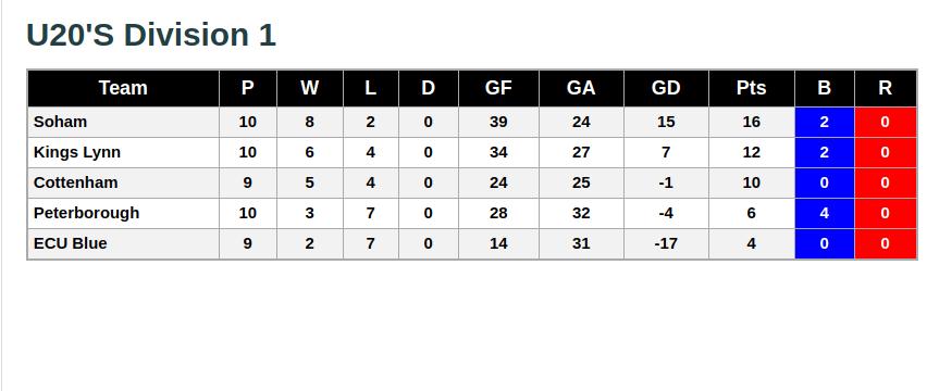 U20s 15th December 2018 League Standings