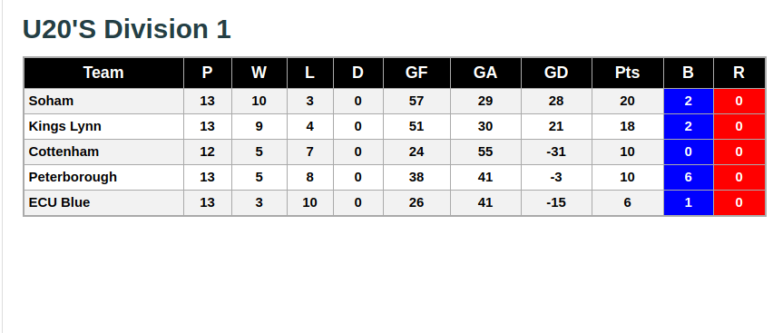 U20s Division 1 27th January 2019 League Standings
