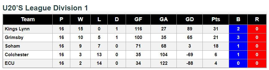 U20 Final League Standings 2017-18
