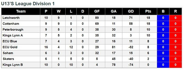 u13's League Standings 24th March 2018