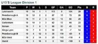 u15 Final League Standings 2017-18