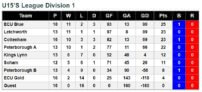 u15 League Standings 19th May 2018