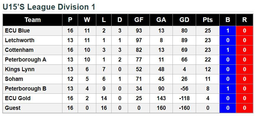 u15 League Standings 19th May 2018