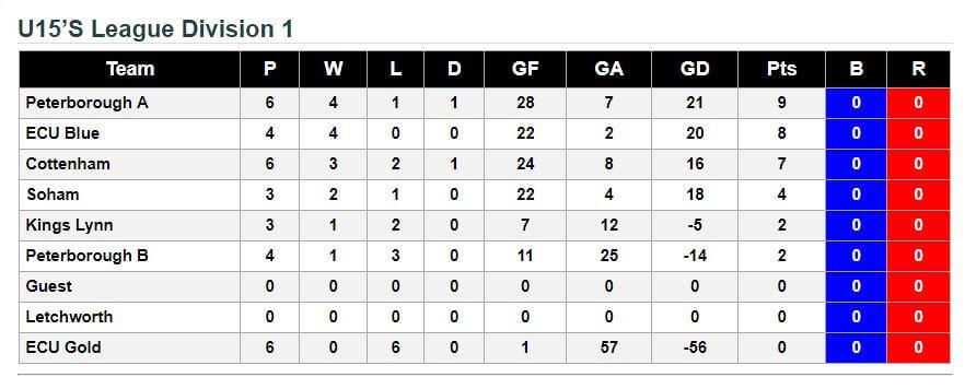 u15's League Division 2 15th October 2017
