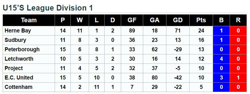 u15's League Standings 11th February 2017