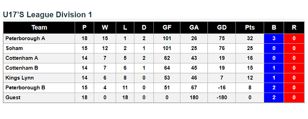 u17's League Standings 24th March 2018