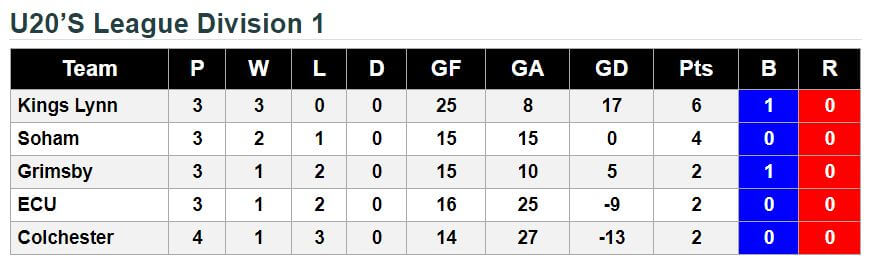 u20 11th November 2017 League Standings