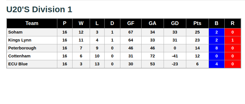 U20 Division 1 24th February 2019 League Standings